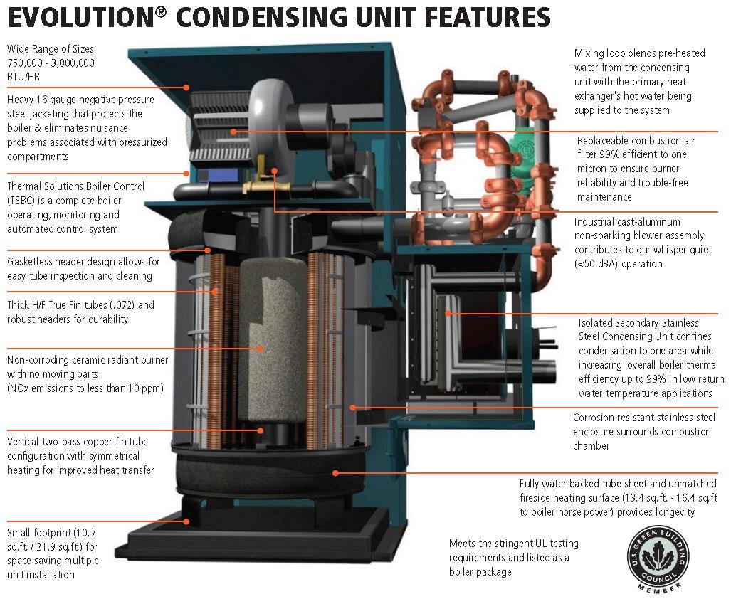 Evolution Condensing (EVCA) - Ultra High Efficiency Hot Water Boilers