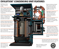 Evolution® Condensing Unit Features
